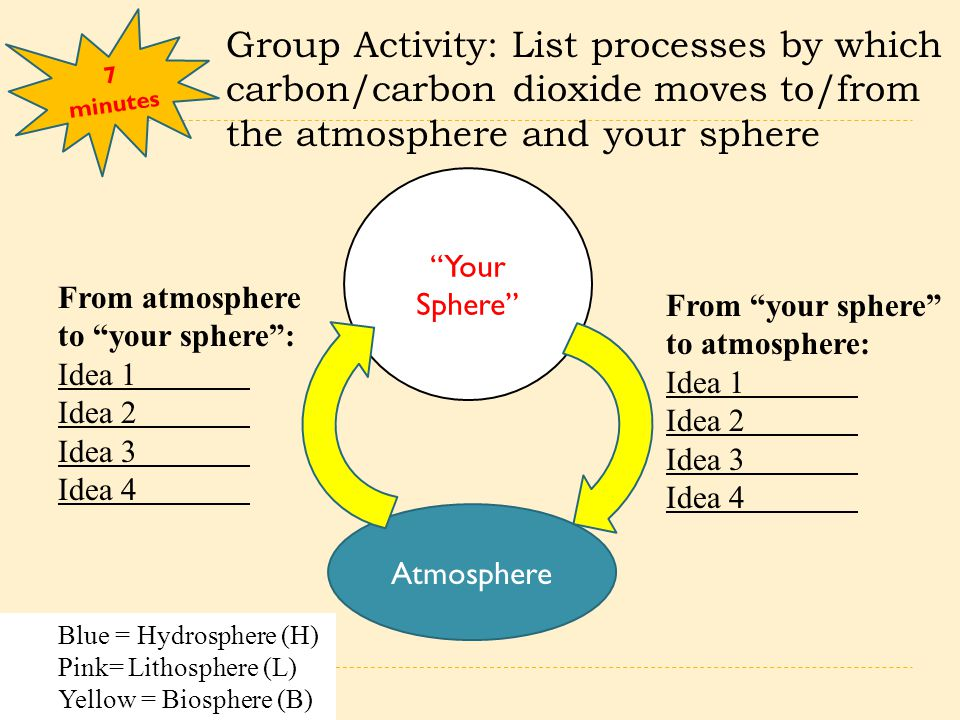 """7 minutes Atmosphere """"Your Sphere"""" Group Activity: List processes by which carbon/carbon dioxide moves to/from the atmosphere and your sphere From atm"""