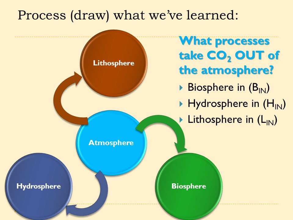 Process (draw) what we've learned: What processes take CO 2 OUT of the atmosphere? Atmosphere LithosphereBiosphereHydrosphere  Biosphere in (B IN ) 