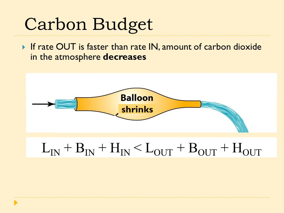 Carbon Budget  If rate OUT is faster than rate IN, amount of carbon dioxide in the atmosphere decreases L IN + B IN + H IN < L OUT + B OUT + H OUT shrinks