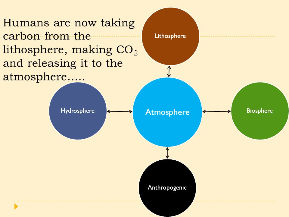 Atmosphere LithosphereBiosphereAnthropogenicHydrosphere Humans are now taking carbon from the lithosphere, making CO 2 and releasing it to the atmosphere…..