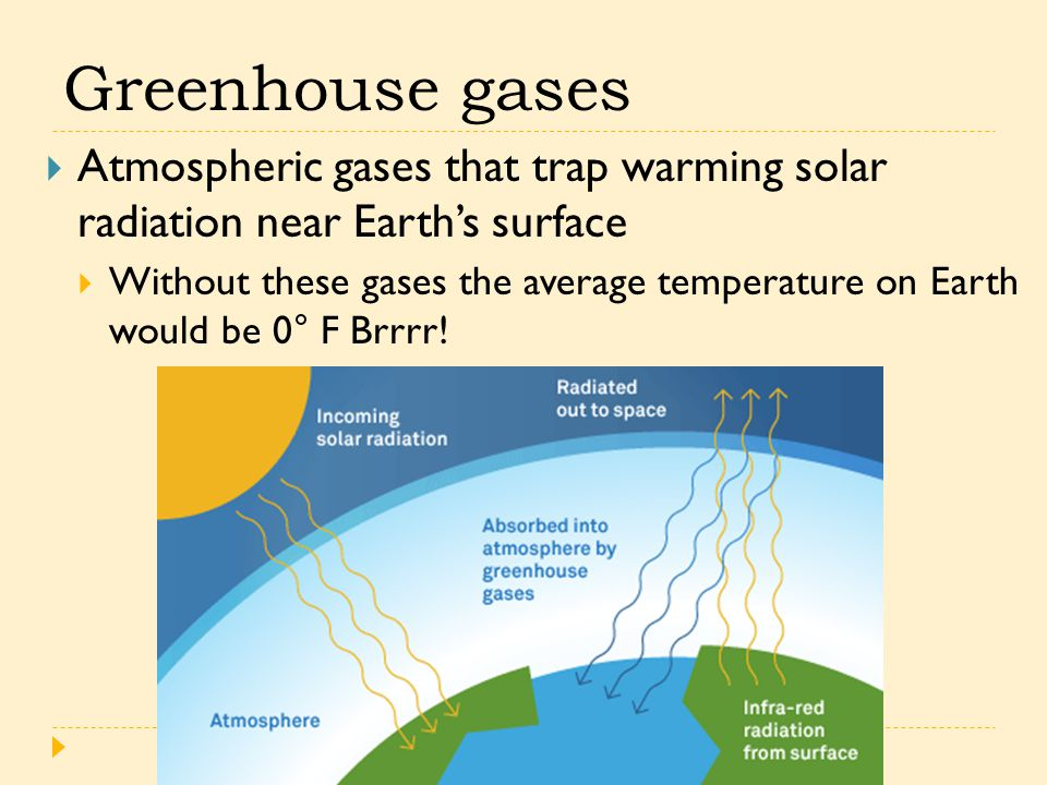 Greenhouse gases  Atmospheric gases that trap warming solar radiation near Earth's surface  Without these gases the average temperature on Earth would be 0° F Brrrr.