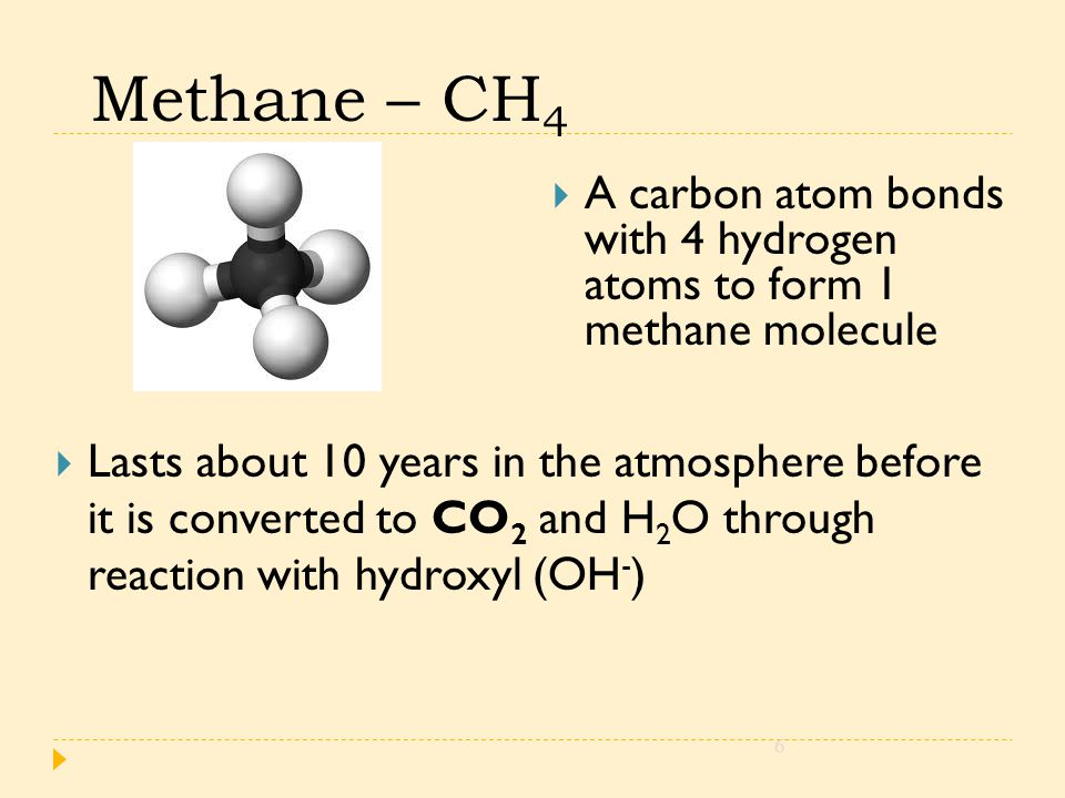Methane – CH 4  A carbon atom bonds with 4 hydrogen atoms to form 1 methane molecule 6  Lasts about 10 years in the atmosphere before it is converted to CO 2 and H 2 O through reaction with hydroxyl (OH - )
