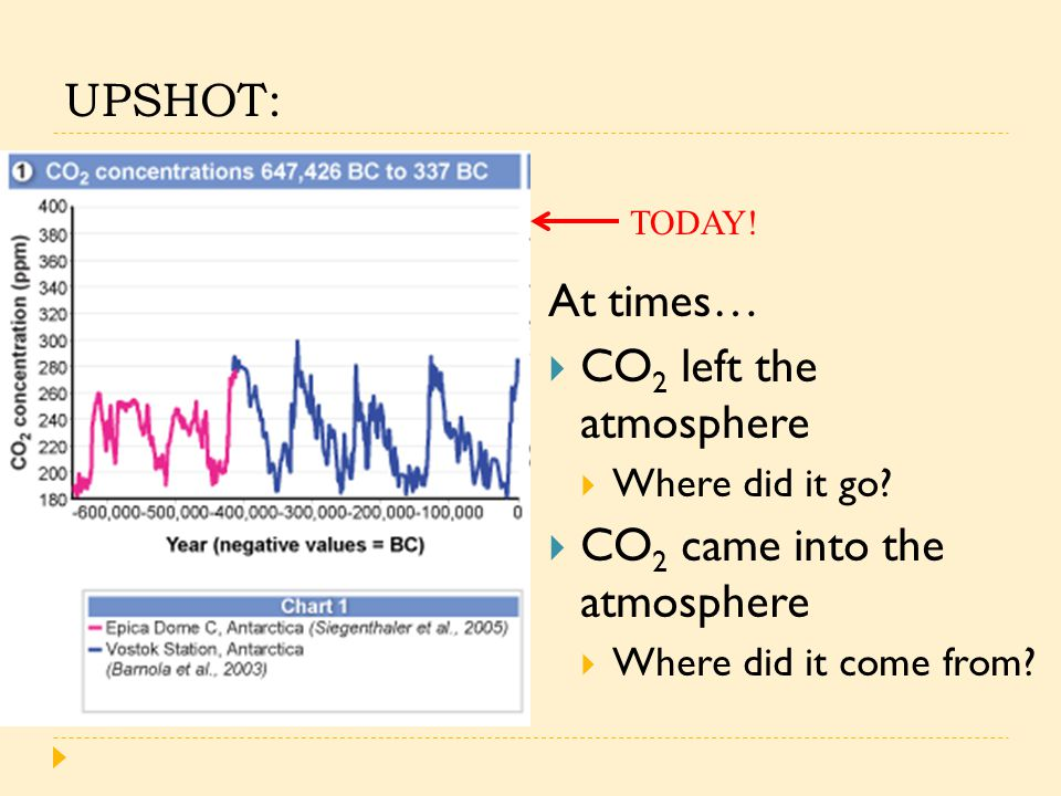 UPSHOT: At times…  CO 2 left the atmosphere  Where did it go.