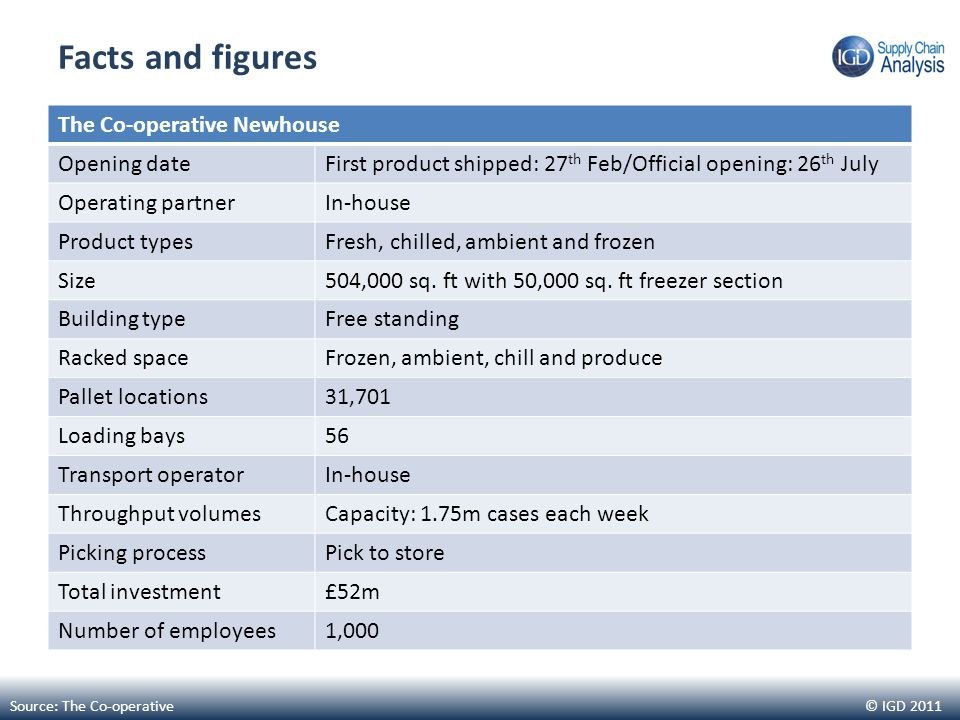 © IGD 2011 Facts and figures The Co-operative Newhouse Opening dateFirst product shipped: 27 th Feb/Official opening: 26 th July Operating partnerIn-house Product typesFresh, chilled, ambient and frozen Size504,000 sq.