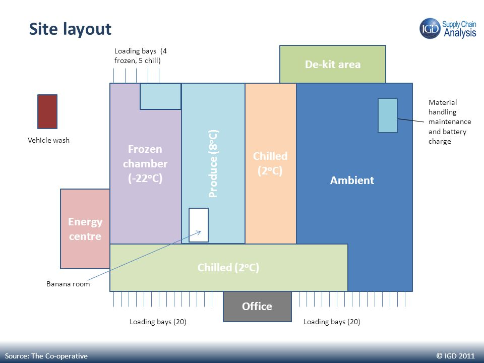 © IGD 2011 Site layout Source: The Co-operative Energy centre De-kit area Office Vehicle wash Loading bays (4 frozen, 5 chill) Loading bays (20) Chilled (2 o C) Frozen chamber (-22 o C) Produce (8 o C) Chilled (2 o C) Ambient Material handling maintenance and battery charge Banana room