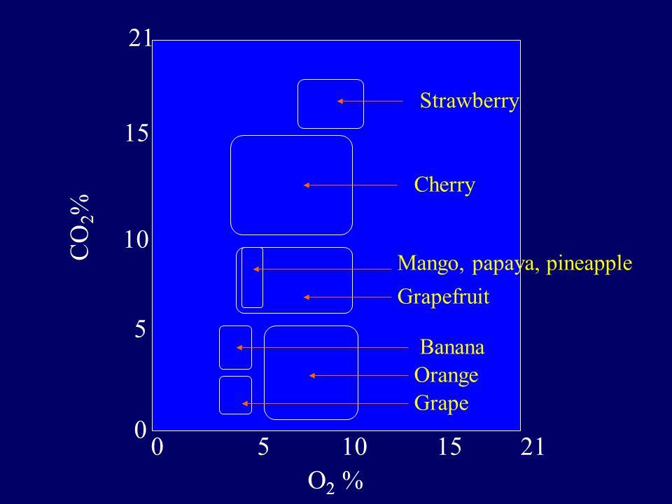 Strawberry Cherry Mango, papaya, pineapple Grapefruit Banana Orange Grape 02110515 0 21 10 5 15 O 2 % CO 2 %