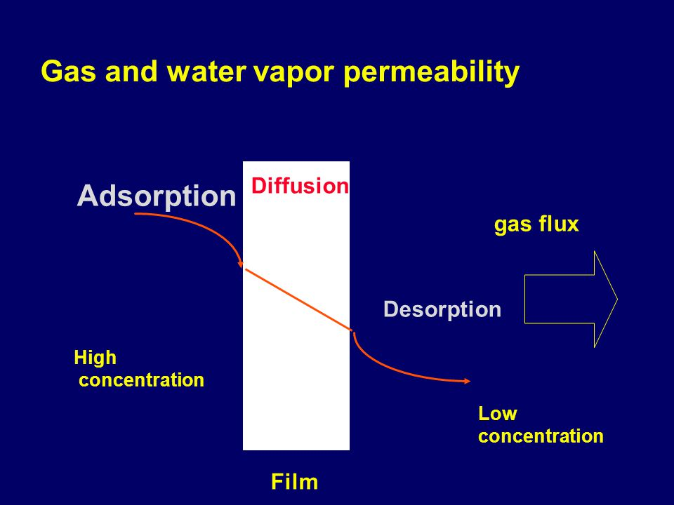 Film Gas and water vapor permeability Diffusion Adsorption Desorption gas flux High concentration Low concentration