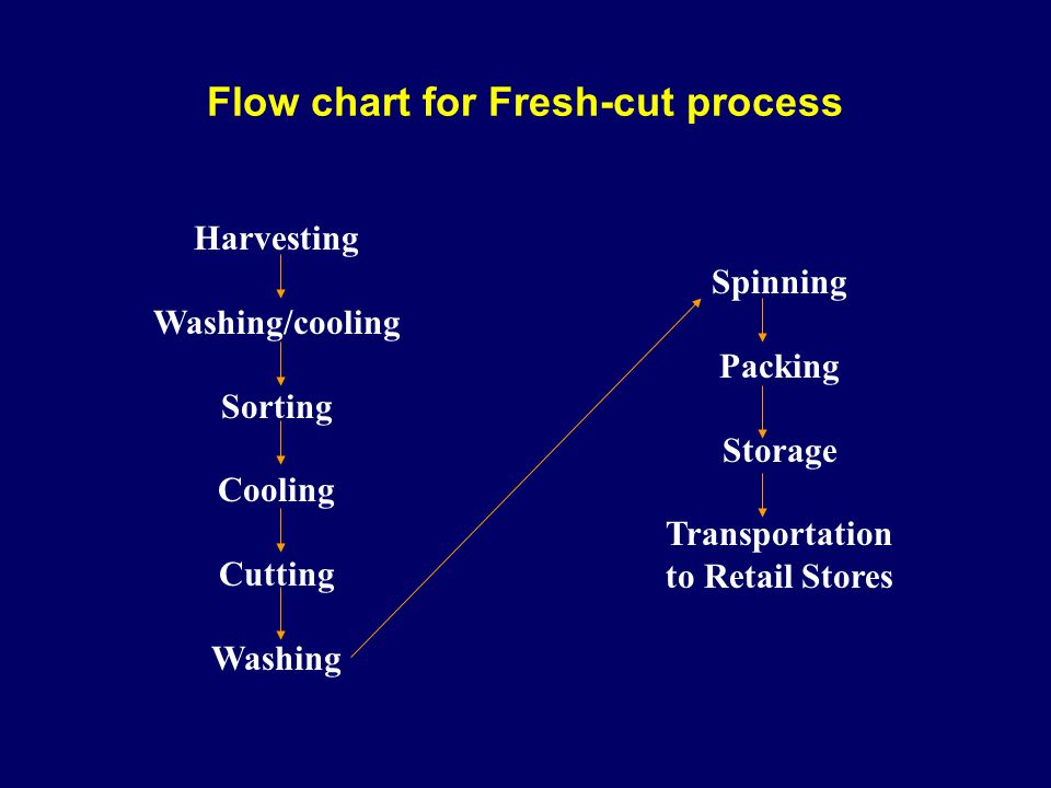Flow chart for Fresh-cut process Harvesting Washing/cooling Sorting Cooling Cutting Washing Spinning Packing Storage Transportation to Retail Stores