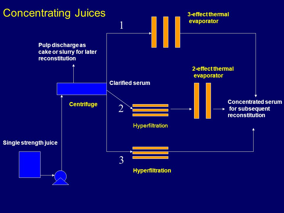 Concentrating Juices Single strength juice Pulp discharge as cake or slurry for later reconstitution Clarified serum Concentrated serum for subsequent