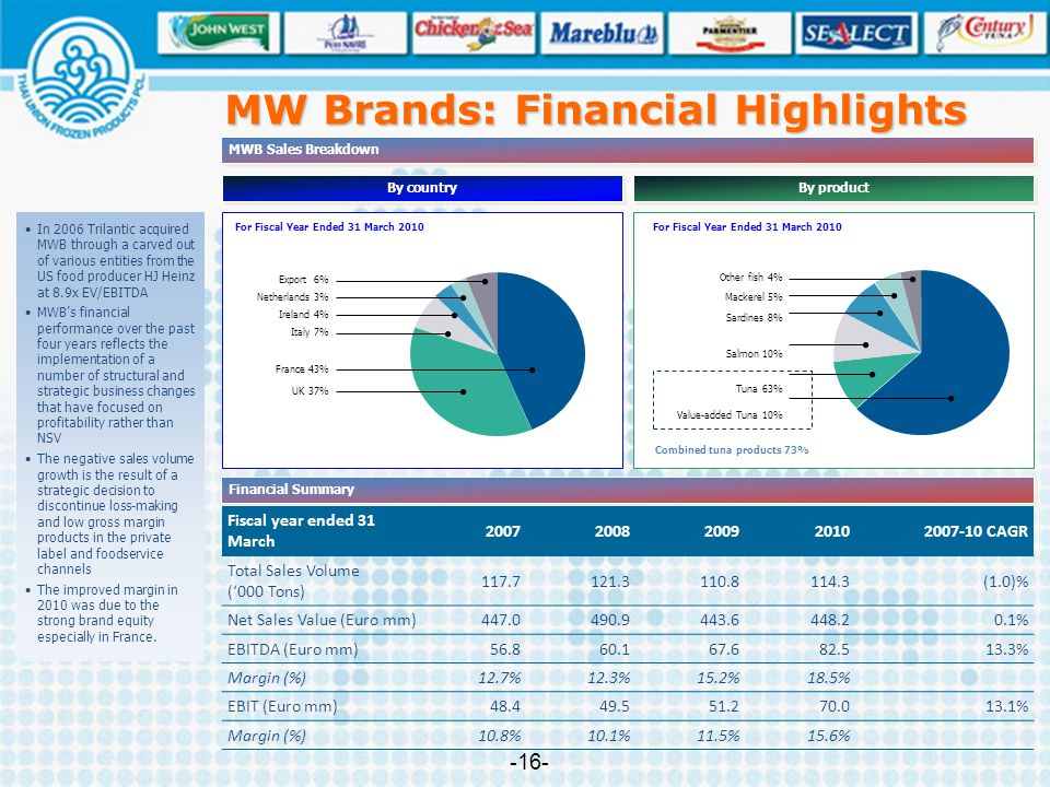 MWB Sales Breakdown By product By country Post-AcquisitionPre-Acquisition Financial Summary Fiscal year ended 31 March 20072008200920102007-10 CAGR To