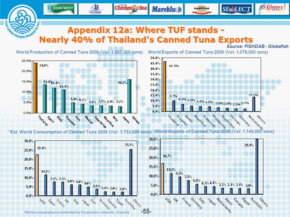 Appendix 12a: Where TUF stands - Nearly 40% of Thailand's Canned Tuna Exports -55- World Production of Canned Tuna 2006 (Vol: 1,667,300 tons)World Exp