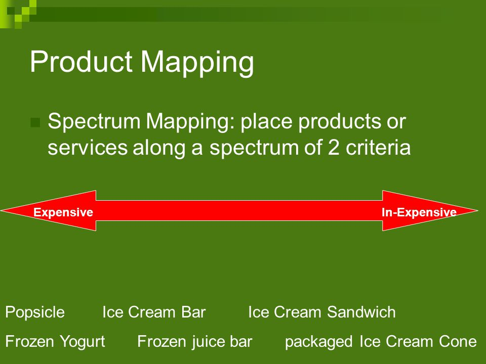 Product Mapping Spectrum Mapping: place products or services along a spectrum of 2 criteria ExpensiveIn-Expensive PopsicleIce Cream BarIce Cream Sandwich Frozen Yogurt Frozen juice bar packaged Ice Cream Cone