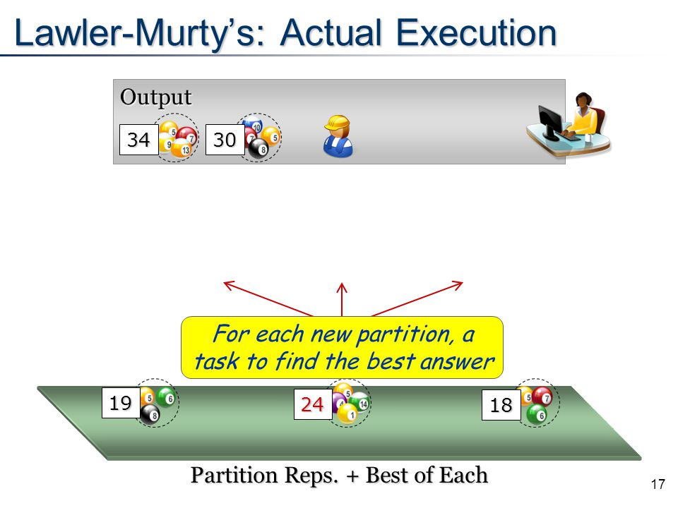 17 Output Lawler-Murty's: Actual Execution 24 Partition Reps. + Best of Each For each new partition, a task to find the best answer 19 18 34 30