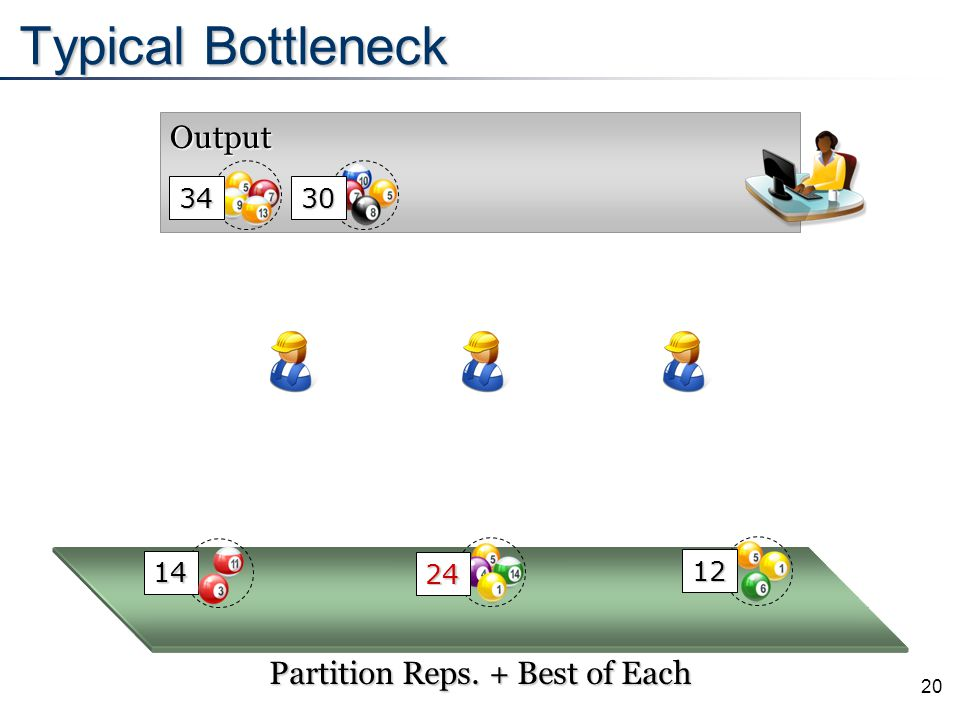 20 Output Typical Bottleneck 24 Partition Reps. + Best of Each 34 30 14 12