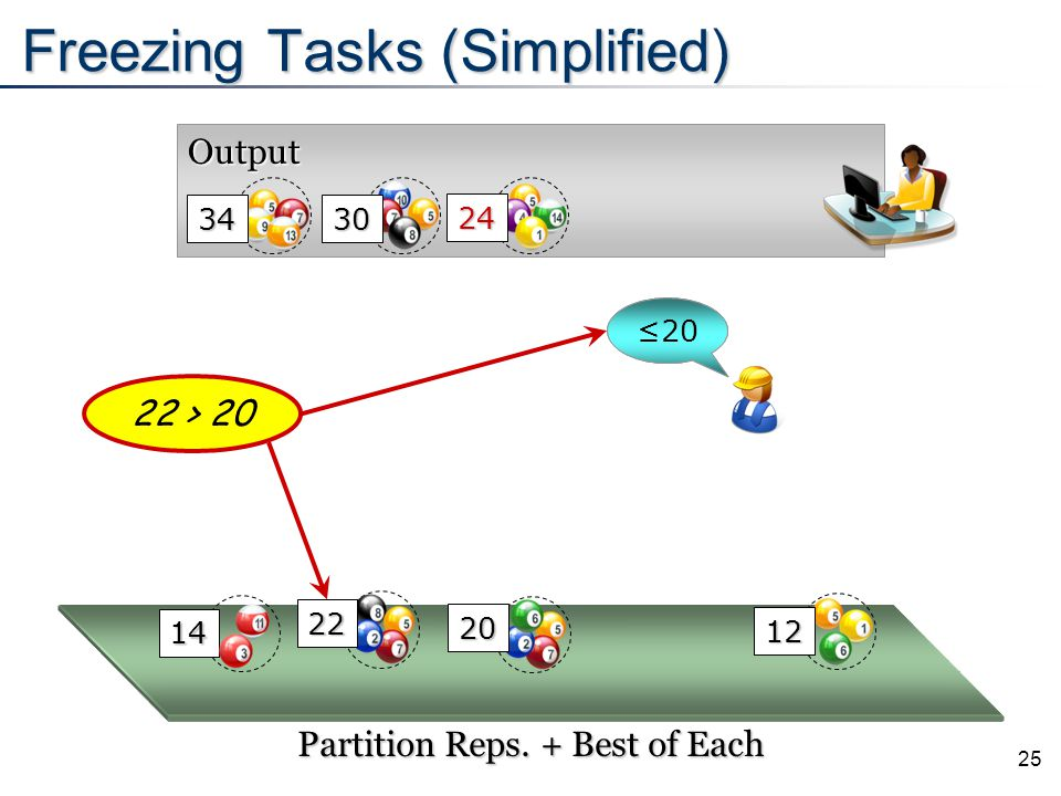 25 Output Freezing Tasks (Simplified) 24 Partition Reps. + Best of Each 22 > 20 34 30 14 12 22 20 ≤24≤23≤20