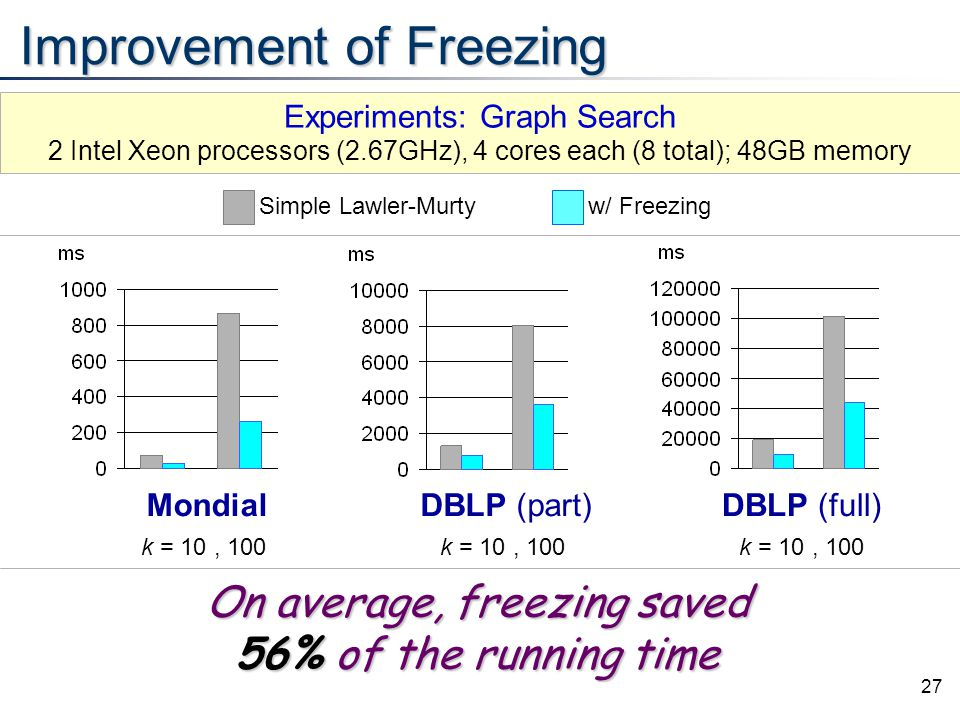 27 Improvement of Freezing Mondial k = 10, 100 DBLP (part) k = 10, 100 DBLP (full) k = 10, 100 On average, freezing saved 56% of the running time Expe