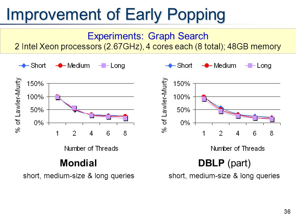 36 Improvement of Early Popping Mondial short, medium-size & long queries DBLP (part) short, medium-size & long queries Experiments: Graph Search 2 In