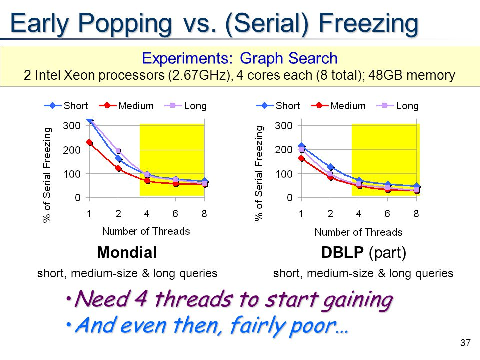 37 Early Popping vs. (Serial) Freezing Mondial short, medium-size & long queries DBLP (part) short, medium-size & long queries Need 4 threads to start