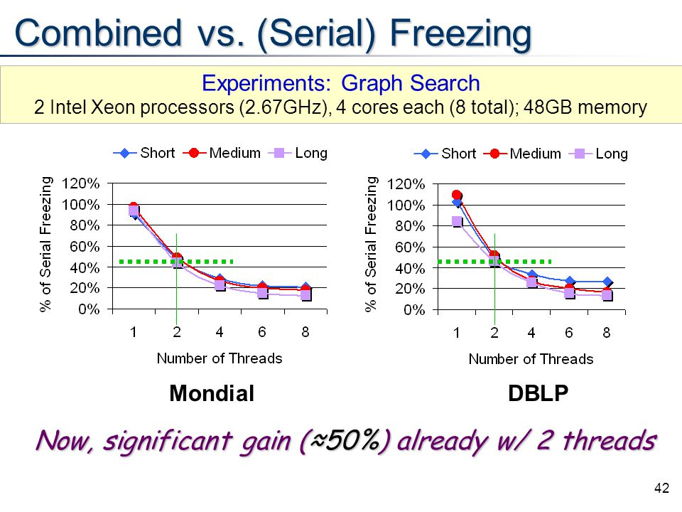42 Combined vs. (Serial) Freezing MondialDBLP Now, significant gain (≈50%) already w/ 2 threads Experiments: Graph Search 2 Intel Xeon processors (2.6
