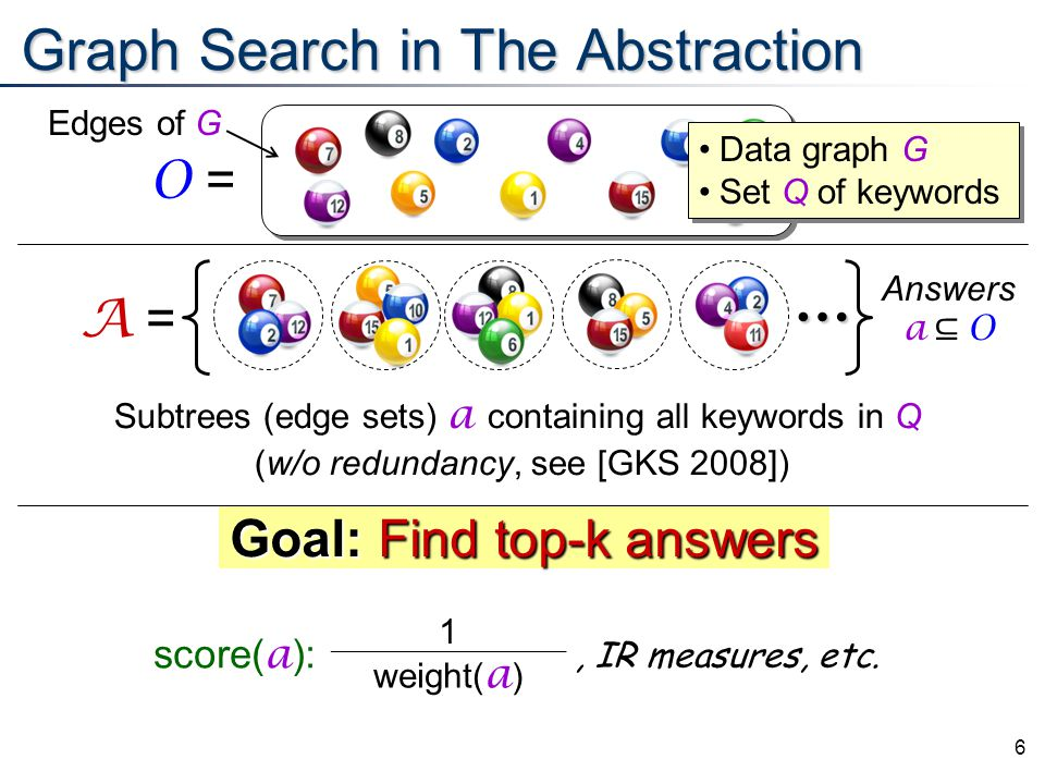 6 Goal:Find top-k answers Goal: Find top-k answers Graph Search in The Abstraction A =… Answers a ⊆ O Data graph G Set Q of keywords Data graph G Set