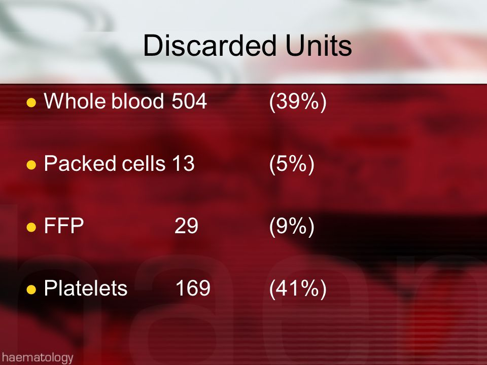 Discarded Units Whole blood504 (39%) Packed cells 13(5%) FFP 29(9%) Platelets 169(41%)