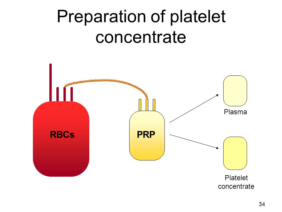 33 How platelets are processed REMEMBER!!.