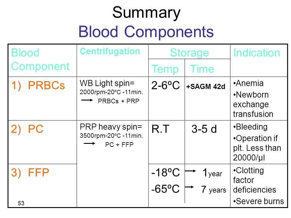 52 5- Stored plasma Plasma separated from whole blood after 24 hours of storage at 4 o C Can also be derived from cryoprecipitate production Contain reduced levels of labile coagulation factors V VIII & fibrinogen It is indicated for patients requiring volume expansion or protein replacement when labile clotting factors are not required Plasma products do not require crossmatch prior to use but should be ABO compatible