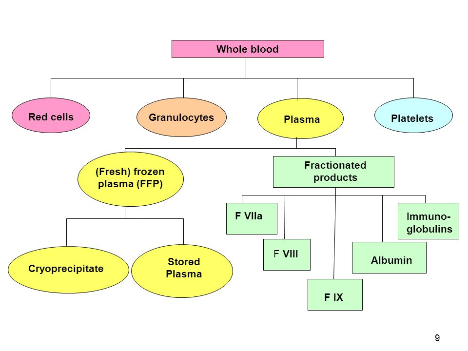 69 Plasma protein Fraction Partially purified albumin Contains ≈ 85% albumin & 15% other plasma proteins
