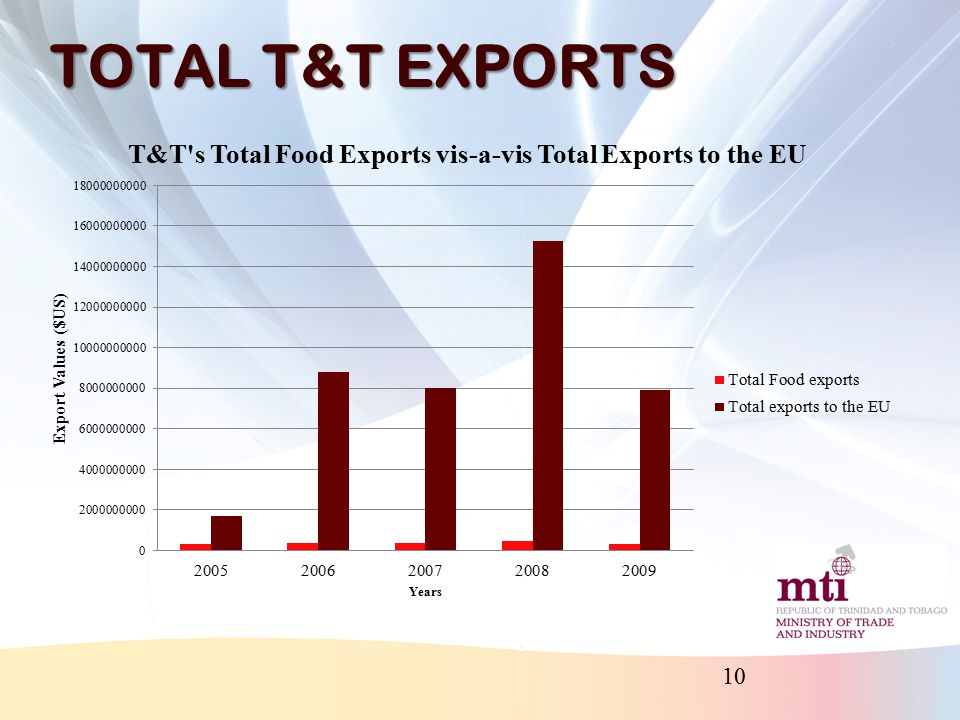 T&T F&B EXPORTS TO THE EU 11