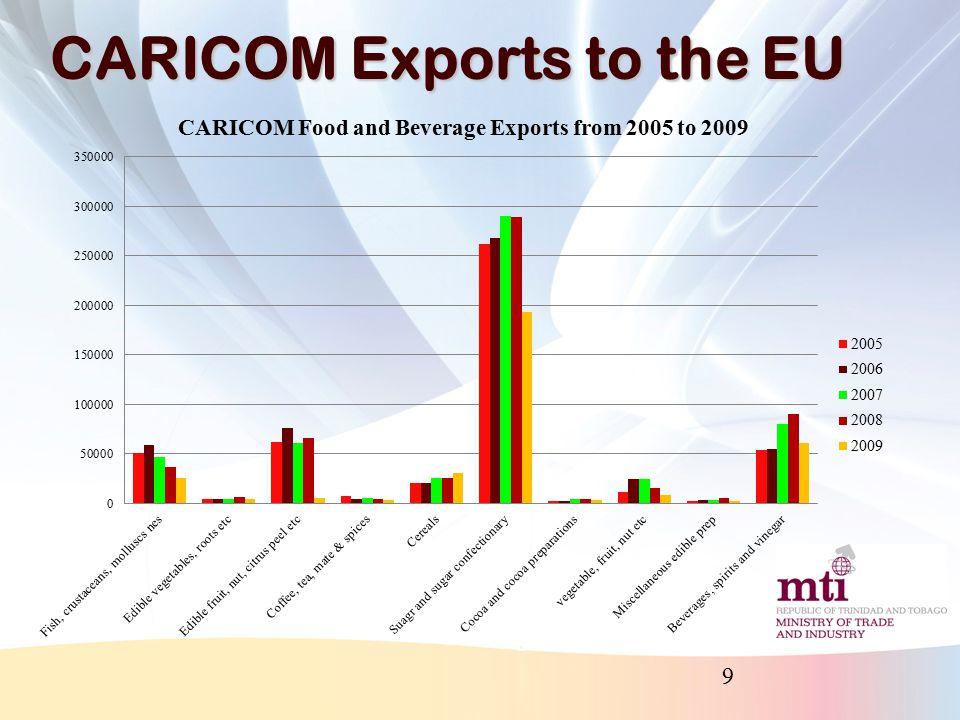 CARICOM Exports to the EU 9