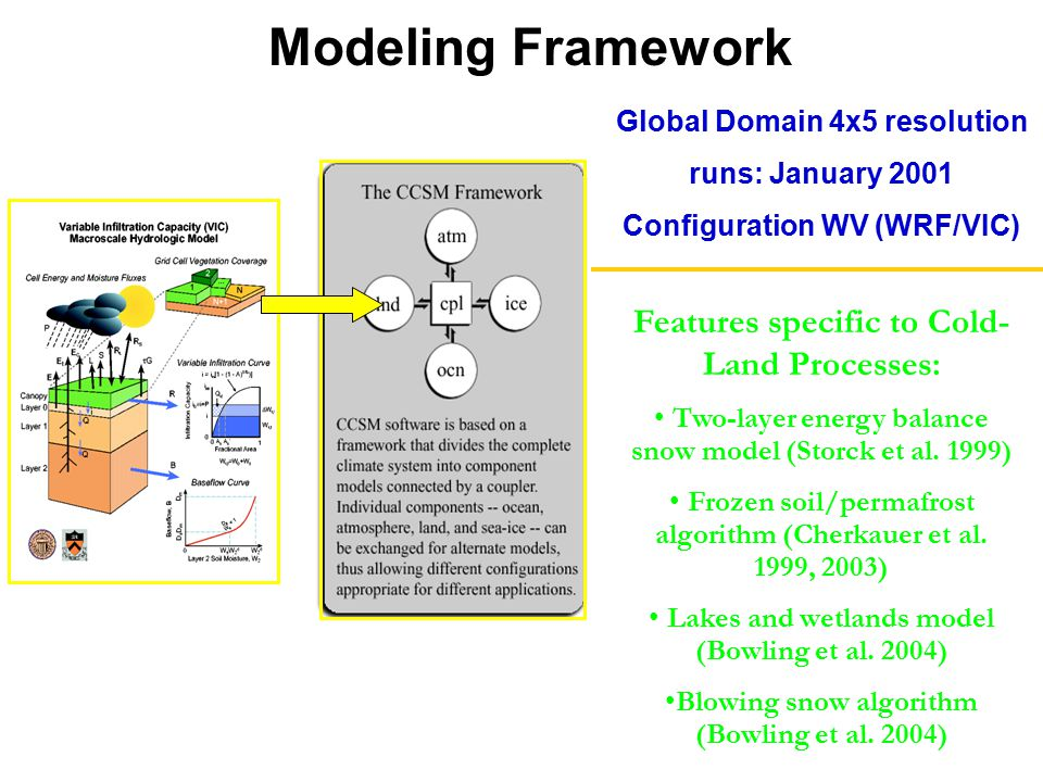Modeling Framework Global Domain 4x5 resolution runs: January 2001 Configuration WV (WRF/VIC) Features specific to Cold- Land Processes: Two-layer energy balance snow model (Storck et al.