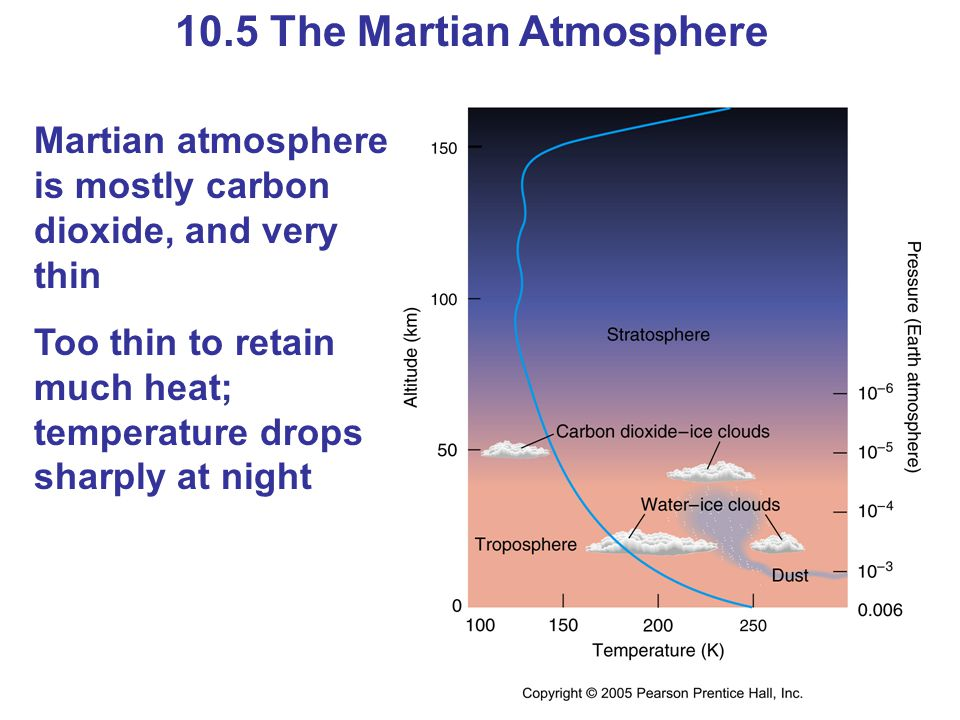 10.5 The Martian Atmosphere Martian atmosphere is mostly carbon dioxide, and very thin Too thin to retain much heat; temperature drops sharply at nigh