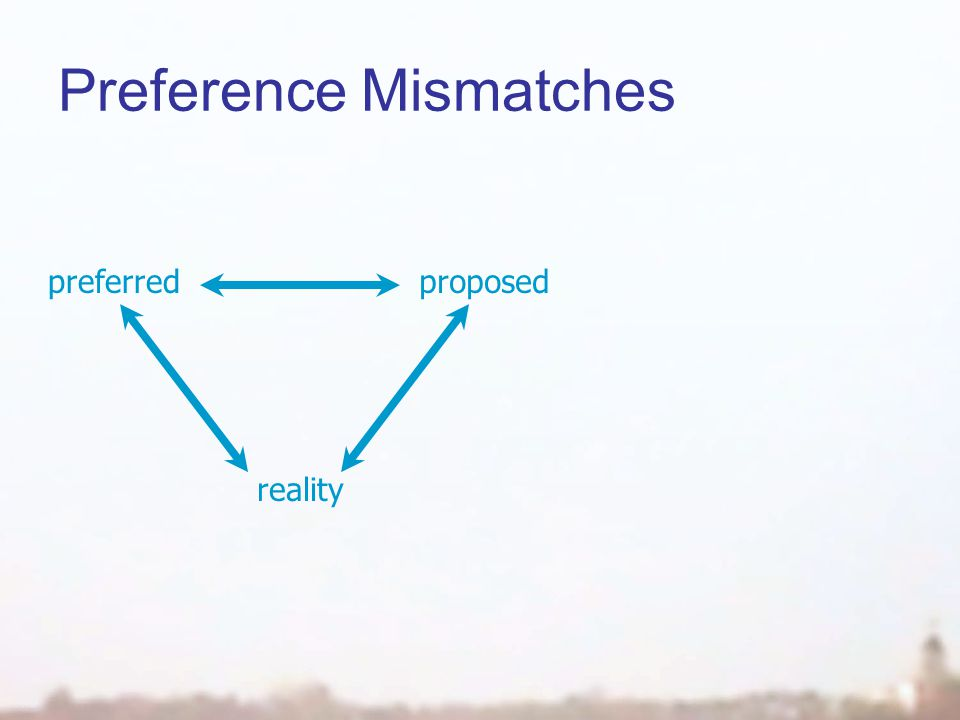Preference Mismatches proposedpreferred reality