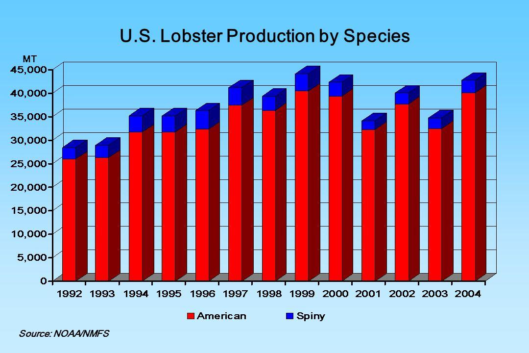 U.S. Lobster Production by Species Source: NOAA/NMFS MT