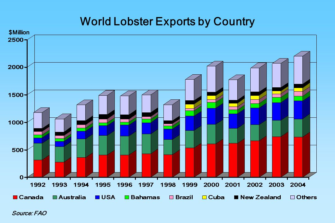 World Lobster Exports by Country Source: FAO $Million
