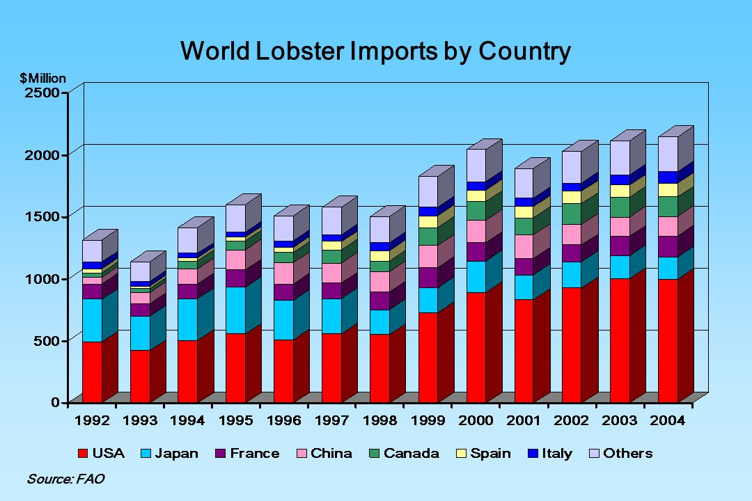 World Lobster Imports by Country Source: FAO $Million