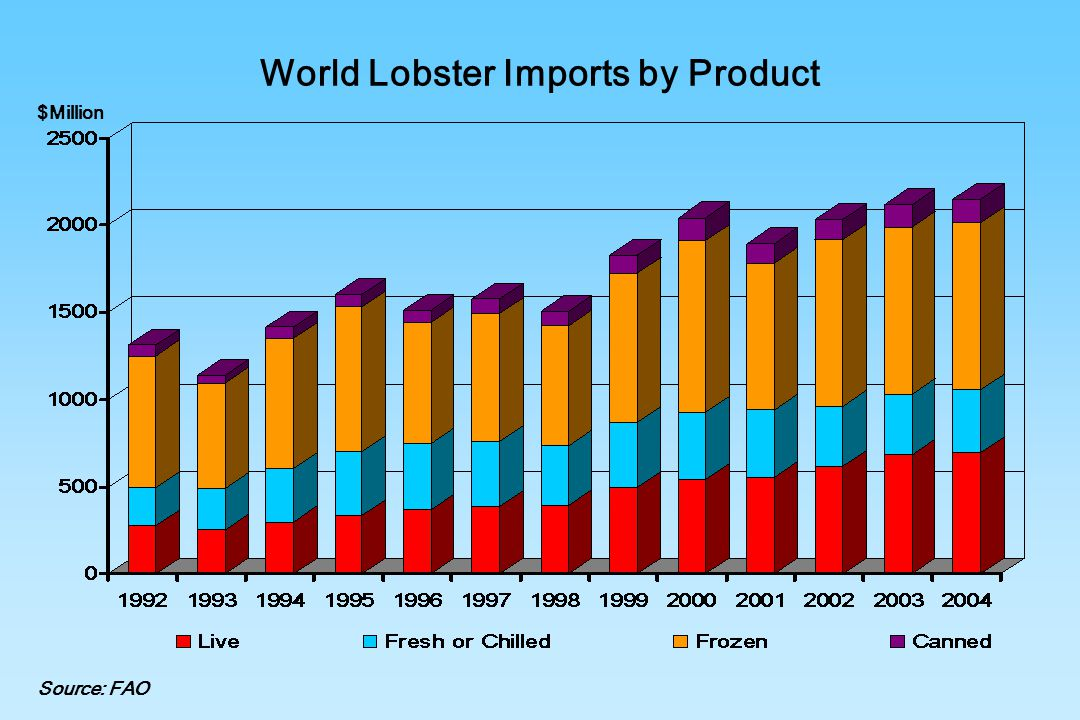 World Lobster Imports by Product $Million Source: FAO