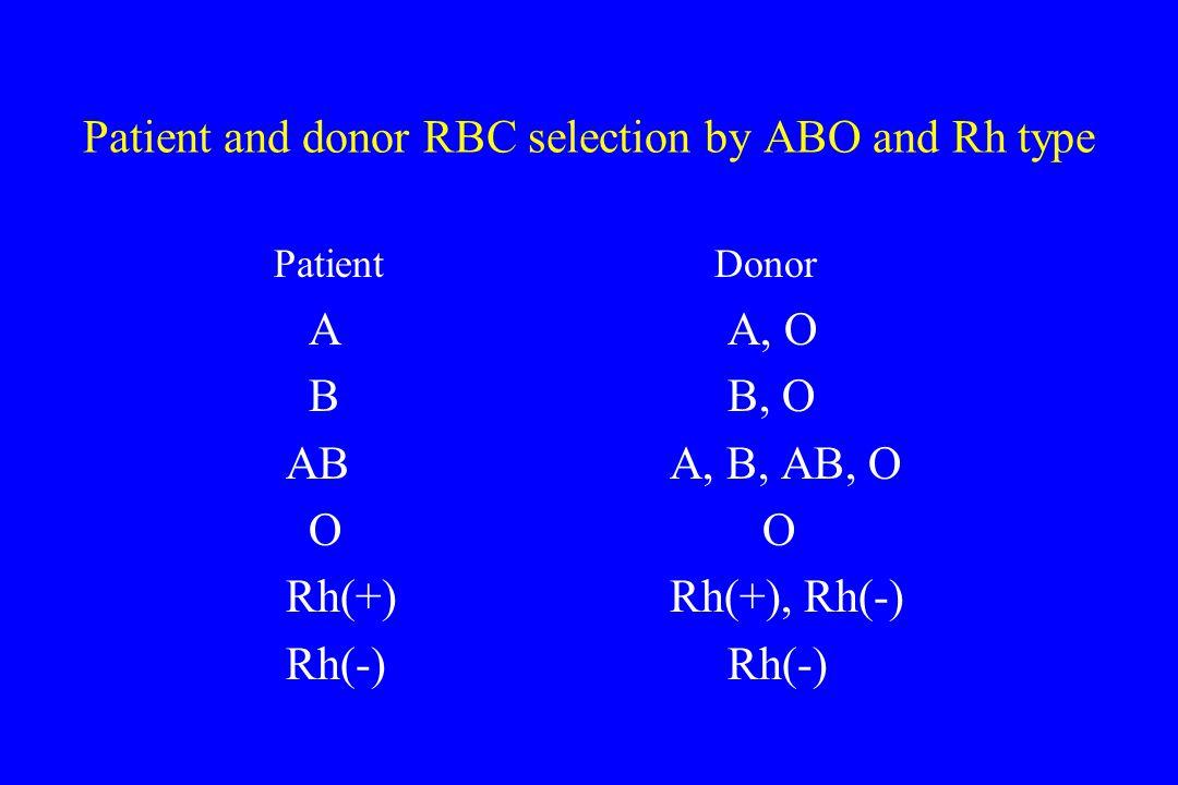 Platelet transfusion-indication(1) 1.