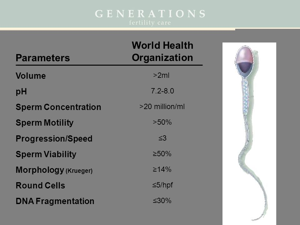 Volume Viscosity pH Sperm Concentration Sperm Motility Progression/Speed Round Cells World Health Organization >2ml 7.2-8.0 >20 million/ml >50% Morpho