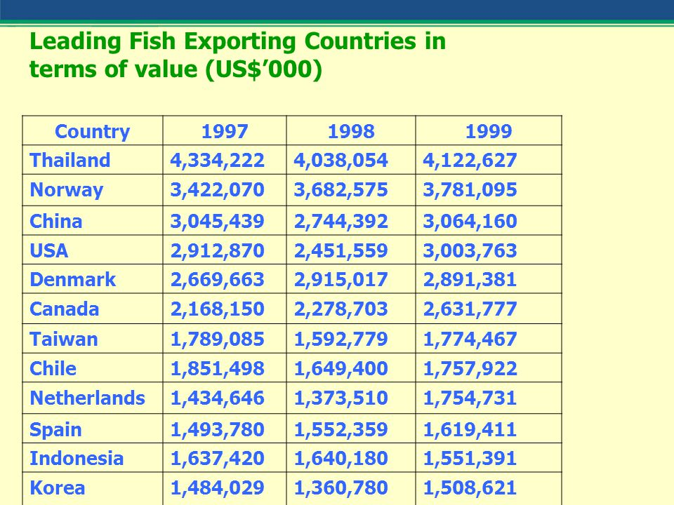 Leading Fish Exporting Countries in terms of value (US$'000) Country199719981999 Thailand4,334,2224,038,0544,122,627 Norway3,422,0703,682,5753,781,095 China3,045,4392,744,3923,064,160 USA2,912,8702,451,5593,003,763 Denmark2,669,6632,915,0172,891,381 Canada2,168,1502,278,7032,631,777 Taiwan1,789,0851,592,7791,774,467 Chile1,851,4981,649,4001,757,922 Netherlands1,434,6461,373,5101,754,731 Spain1,493,7801,552,3591,619,411 Indonesia1,637,4201,640,1801,551,391 Korea1,484,0291,360,7801,508,621