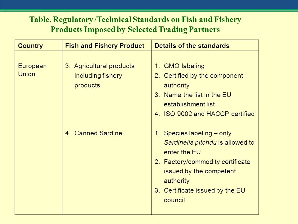 CountryFish and Fishery ProductDetails of the standards European Union 3.