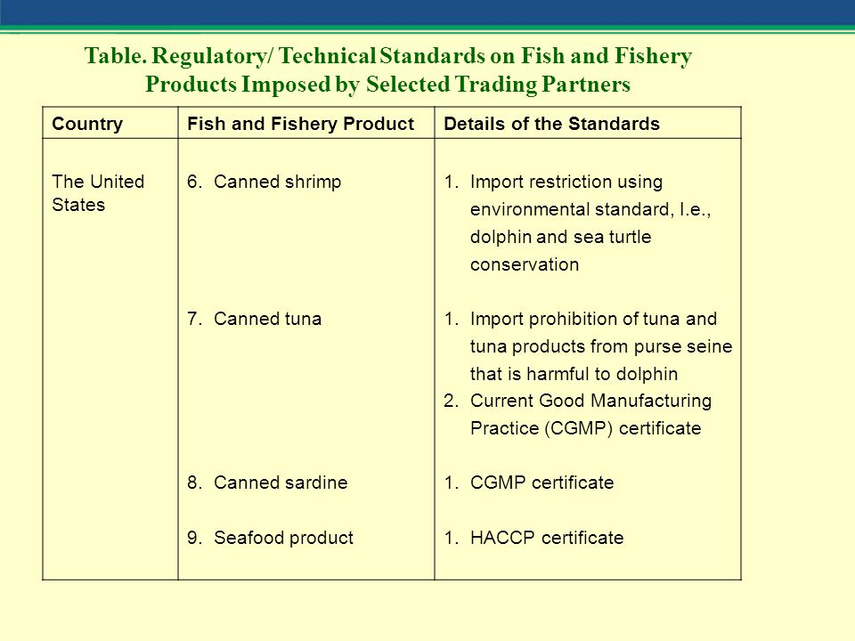 CountryFish and Fishery ProductDetails of the Standards The United States 6.