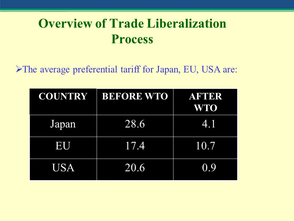 Overview of Trade Liberalization Process  The average preferential tariff for Japan, EU, USA are: COUNTRYBEFORE WTOAFTER WTO Japan28.6 4.1 EU17.410.7