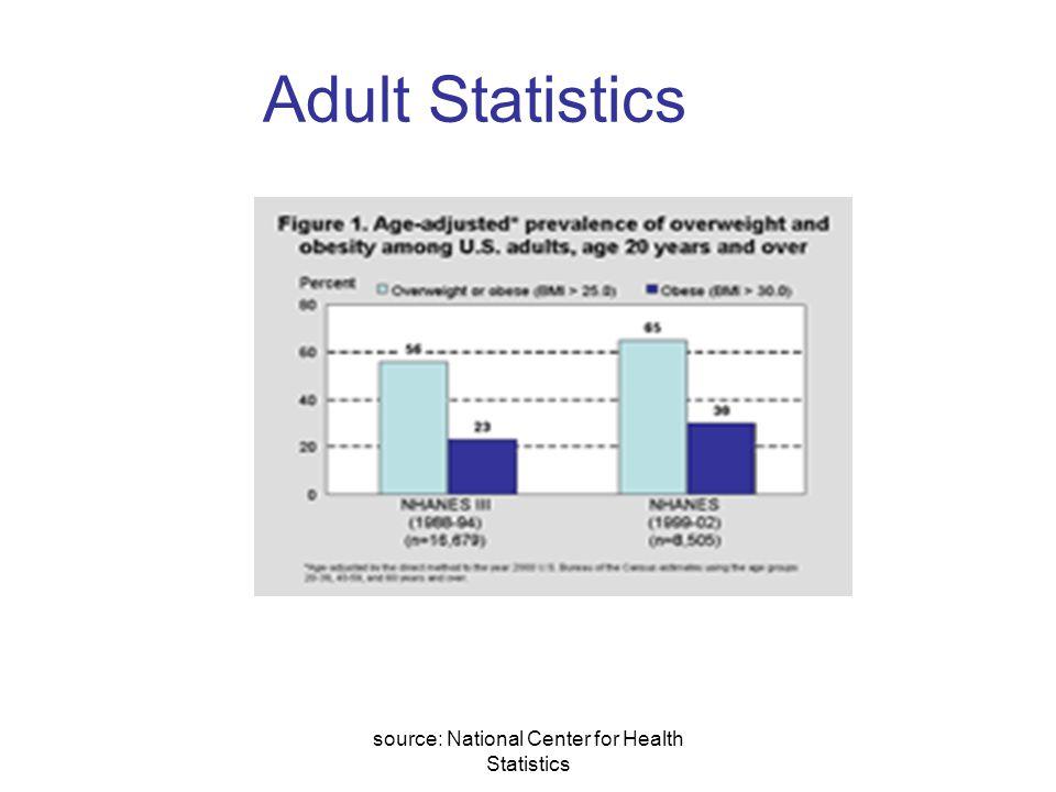 source: National Center for Health Statistics Adult Statistics