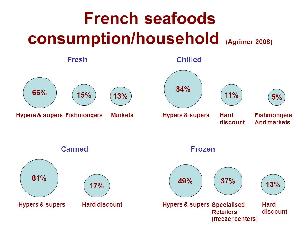 French seafoods consumption/household (Agrimer 2008) FreshChilled CannedFrozen 66% Hypers & supers 15% 13% FishmongersMarkets 84% Hypers & supers 5% Fishmongers And markets 11% Hard discount 81% Hypers & supers 17% Hard discount 49% Hypers & supers 13% 37% Hard discount Specialised Retailers (freezer centers)