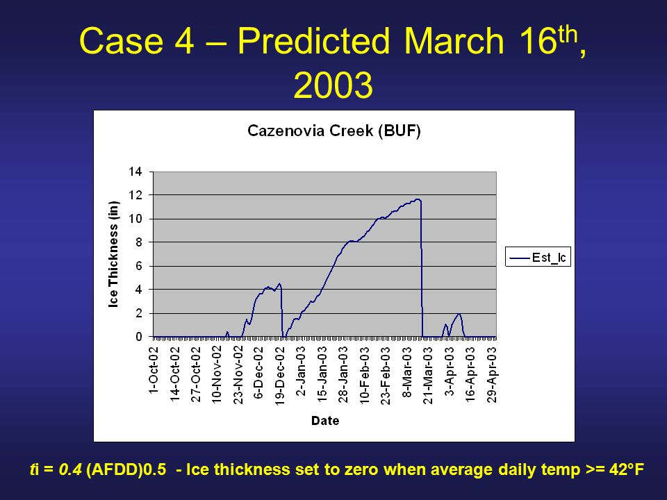 Case 4 – Predicted March 16 th, 2003 ti = 0.4 (AFDD)0.5 - Ice thickness set to zero when average daily temp >= 42°F
