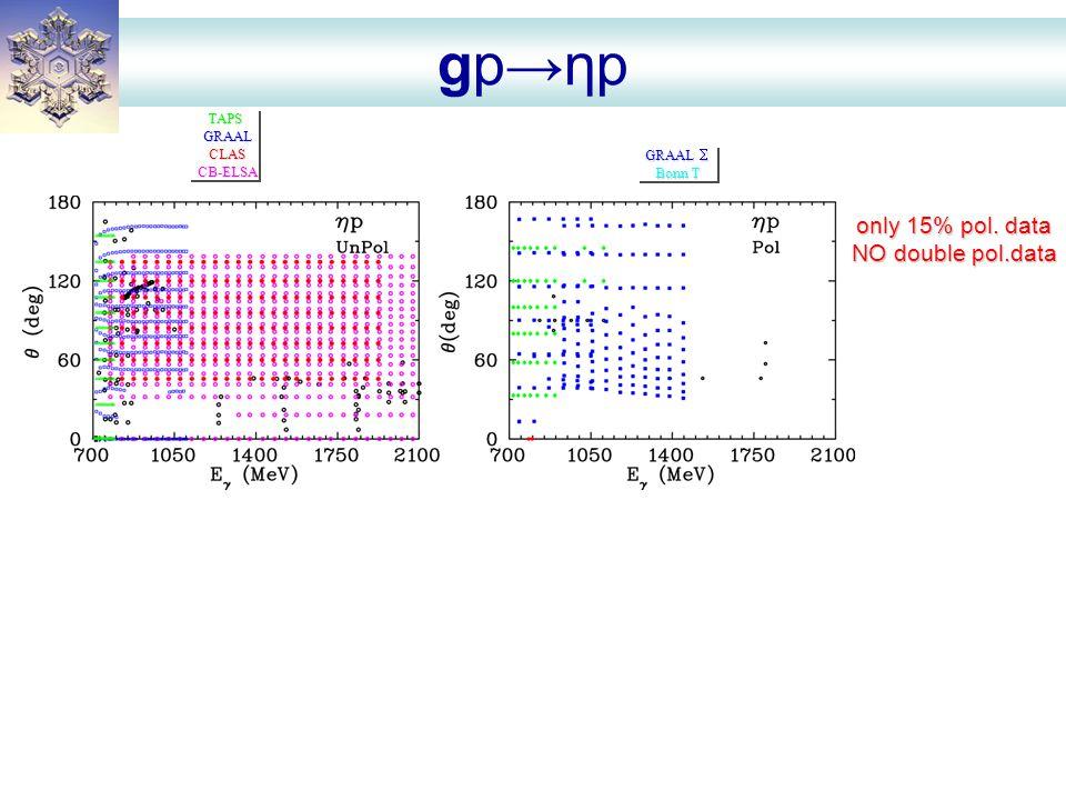 gp→ηp TAPSGRAALCLASCB-ELSATAPSGRAALCLASCB-ELSA GRAAL  Bonn T GRAAL  Bonn T only 15% pol.