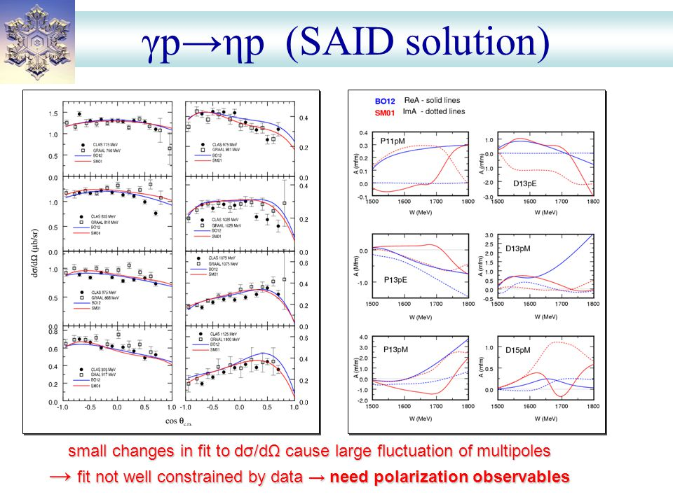 γp→ηp (SAID solution) small changes in fit to dσ/dΩ cause large fluctuation of multipoles → fit not well constrained by data → need polarization obser