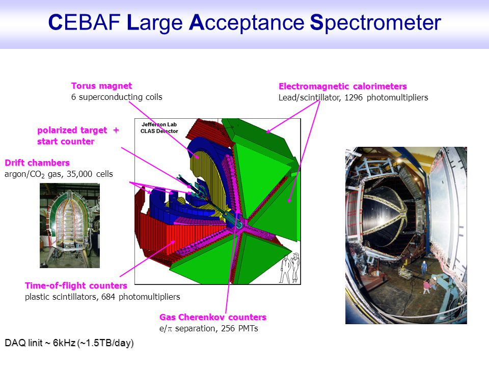 CEBAF Large Acceptance Spectrometer Torus magnet 6 superconducting coils Gas Cherenkov counters e/  separation, 256 PMTs Time-of-flight counters plas