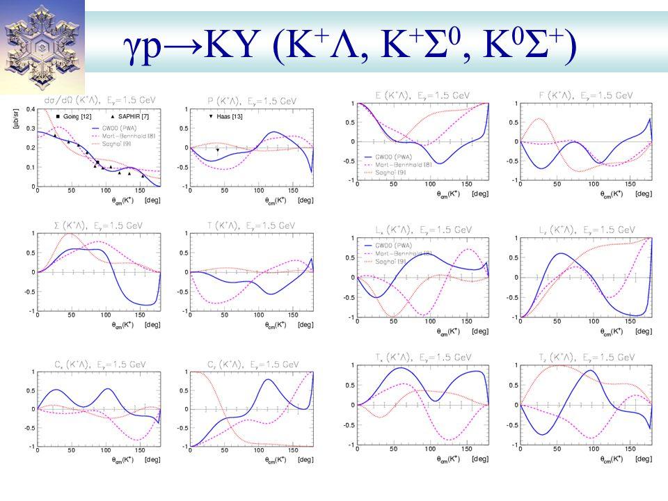 γp→KY (K + Λ, K + Σ 0, K 0 Σ + )